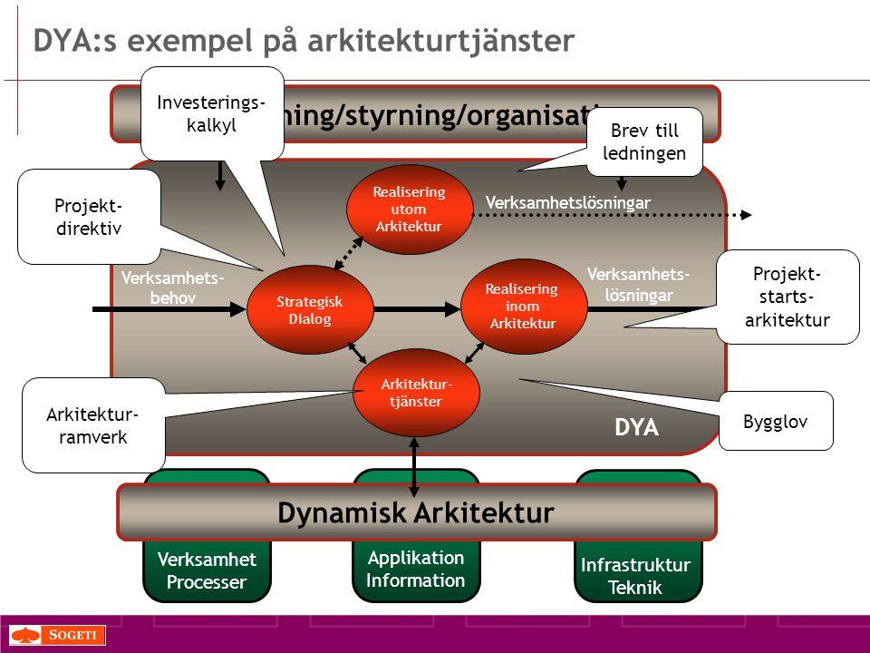 DYA:s exempel på arkitekturtjänster DYA Strategisk Dialog Verksamhets- behov Realisering inom Arkitektur Verksamhets- lösningar Realisering utom Arkitektur Verksamhetslösningar Arkitektur- tjänster IT-ledning/styrning/organisation Dynamisk Arkitektur Verksamhet Processer Applikation Information Infrastruktur Teknik Brev till ledningen Investerings- kalkyl Bygglov Projekt- direktiv Arkitektur- ramverk Projekt- starts- arkitektur