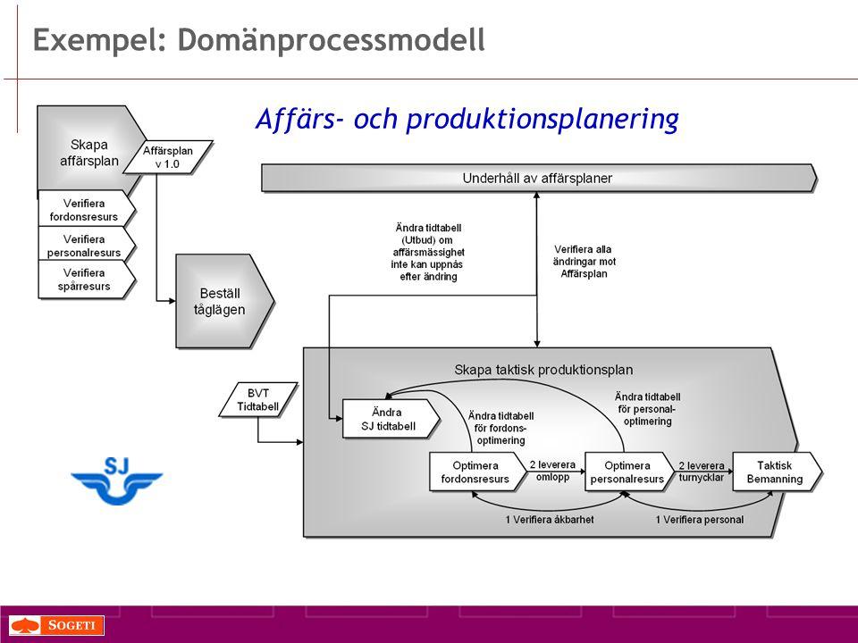 Exempel: Domänprocessmodell Affärs- och produktionsplanering