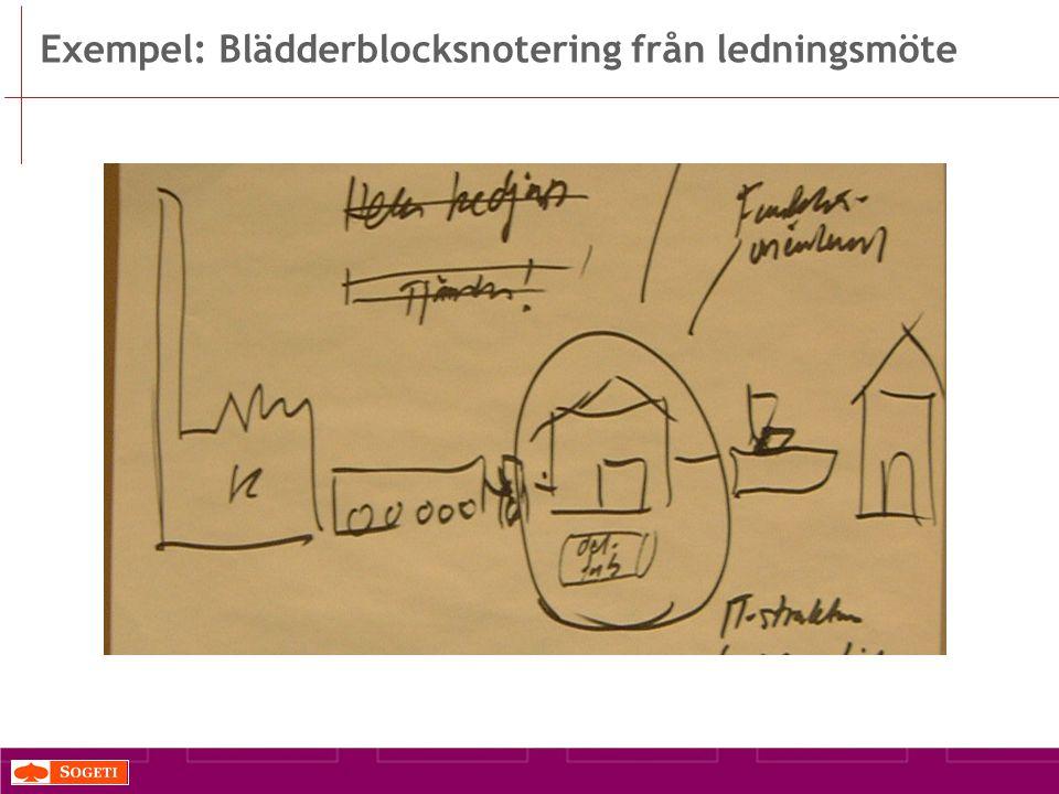 Exempel: Blädderblocksnotering från ledningsmöte