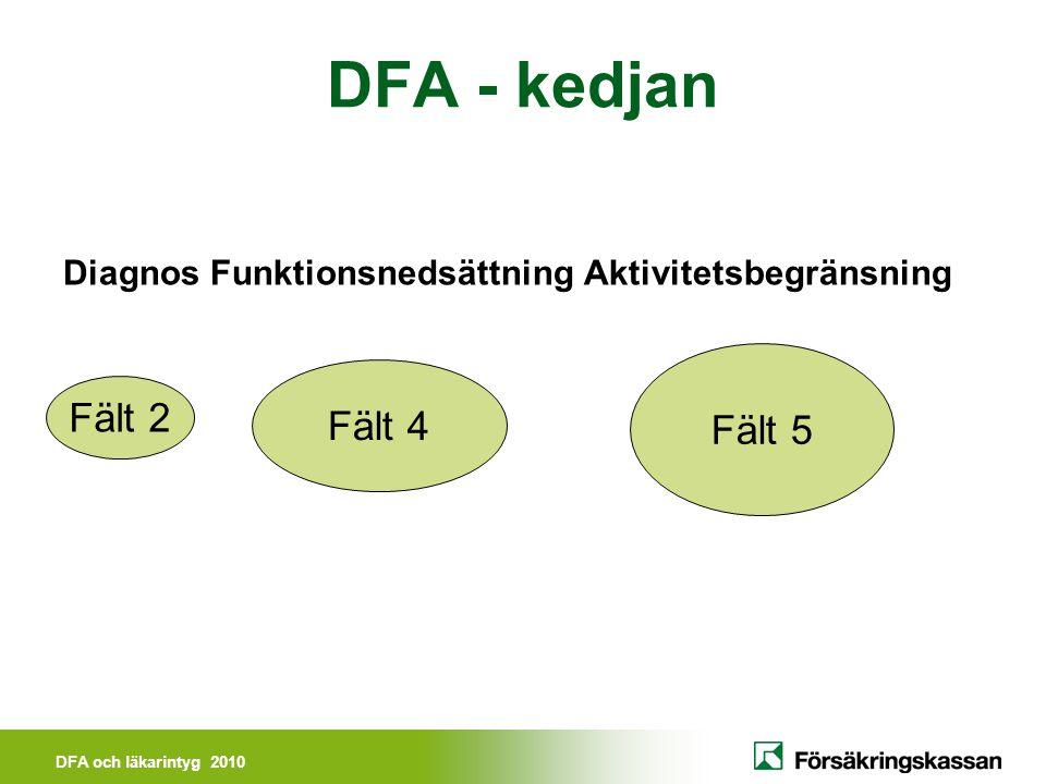 DFA och läkarintyg 2010 Exempel på funktionsnedsättningar: Nedsatt rörlighet, böj- och sträckförmåga, rotation Nedsatt kraft Smärta Koncentrationssvårigheter Nedsatt uthållighet Minnessvårigheter Trötthet