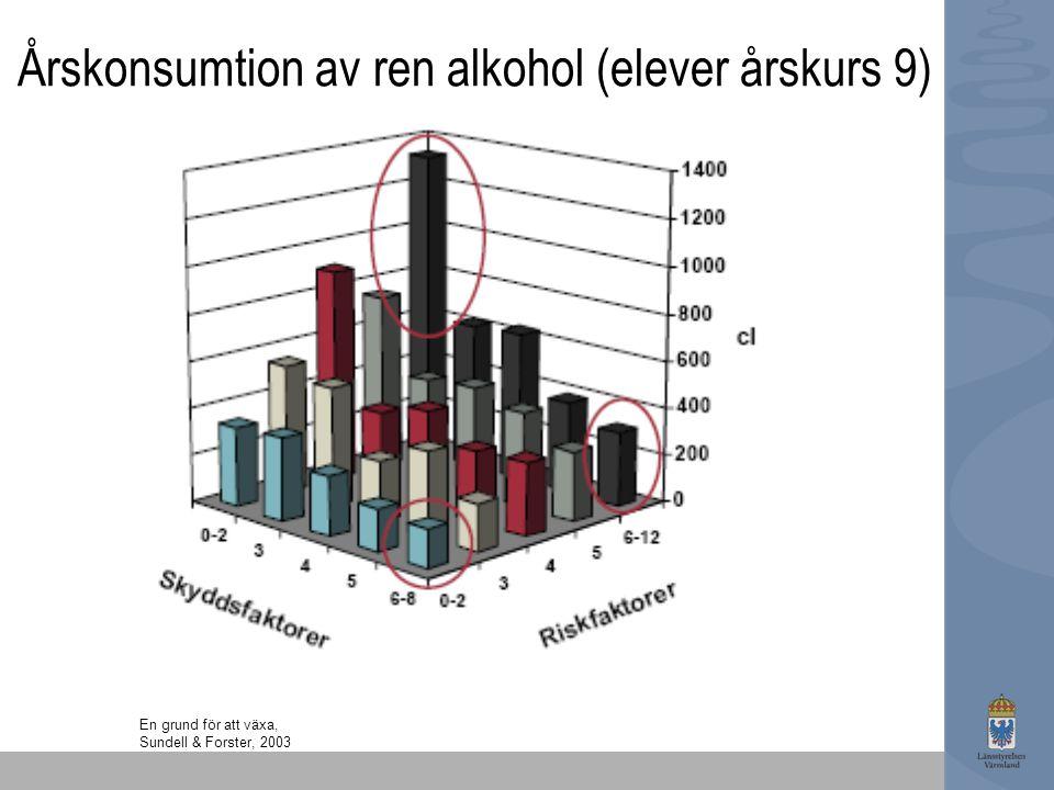En grund för att växa, Sundell & Forster, 2003 Årskonsumtion av ren alkohol (elever årskurs 9)