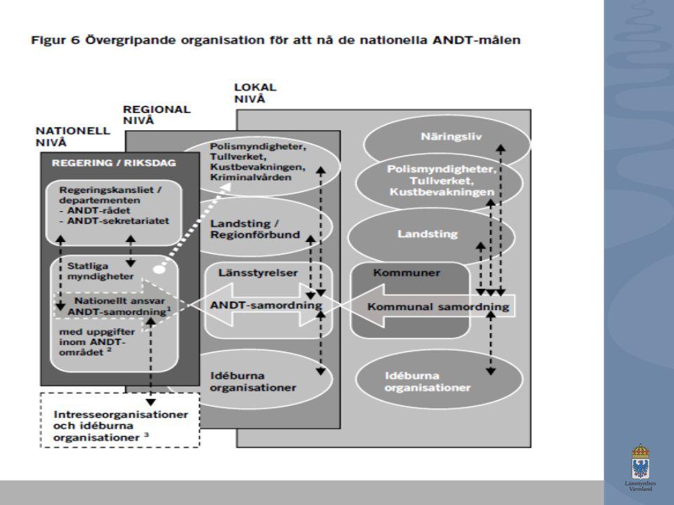 Kartläggningar av behov och insatser och sprida resultaten Genomföra utbildningar Implementera och följa upp Föreslå metoder som passar i verksamheterna Bygga nätverk – och delta i andras nätverk Inspirera och motivera Dokumentera och återkoppla uppföljningar till styrgrupp Marknadsföra det förebyggande arbetet Ge kunskapsunderlag Omvärldsbevakning Ta fram underlag till policy och genomförandeplaner Ta initiativ – och tillvarata initiativ Samordningsfunktionens ansvar