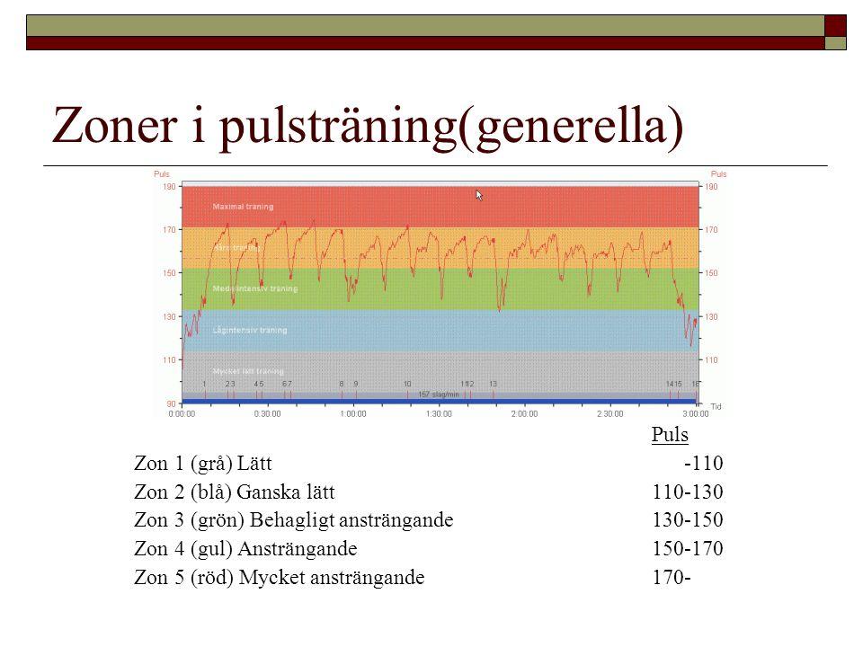 Zoner i pulsträning(generella) Puls Zon 1 (grå) Lätt -110 Zon 2 (blå) Ganska lätt110-130 Zon 3 (grön) Behagligt ansträngande130-150 Zon 4 (gul) Ansträngande150-170 Zon 5 (röd) Mycket ansträngande170-