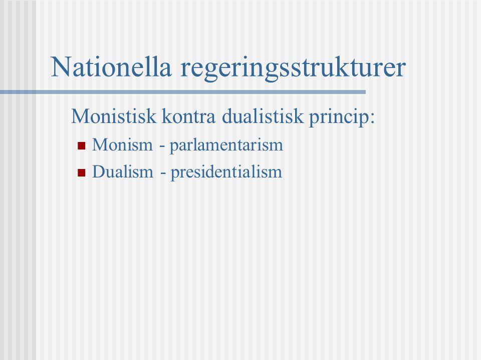 Nationella regeringsstrukturer Monistisk kontra dualistisk princip: Monism - parlamentarism Dualism - presidentialism