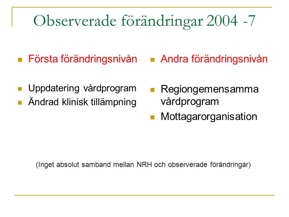 Observerade förändringar 2004 -7 Första förändringsnivån Uppdatering vårdprogram Ändrad klinisk tillämpning Andra förändringsnivån Regiongemensamma vårdprogram Mottagarorganisation (Inget absolut samband mellan NRH och observerade förändringar)