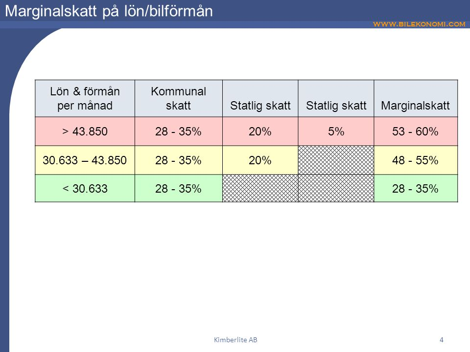 www.bilekonomi.com Kimberlite AB4 Marginalskatt på lön/bilförmån Lön & förmån per månad Kommunal skattStatlig skatt Marginalskatt > 43.85028 - 35%20%5