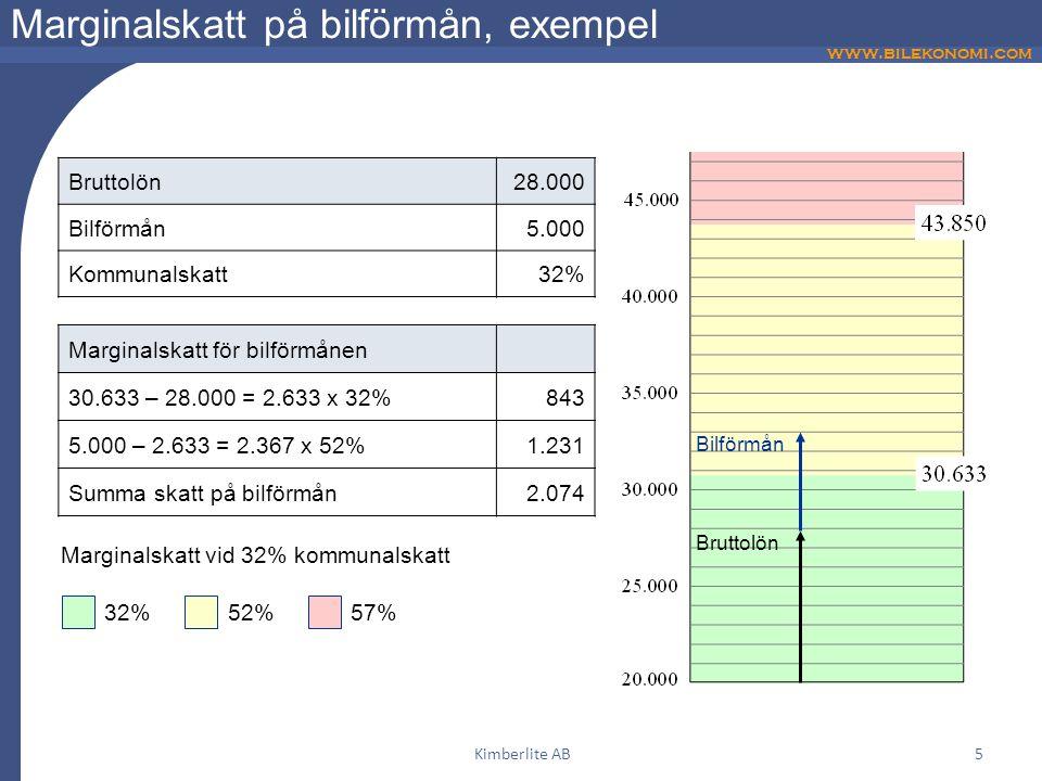 www.bilekonomi.com Kimberlite AB5 Marginalskatt på bilförmån, exempel Bruttolön28.000 Bilförmån5.000 Kommunalskatt32% Marginalskatt för bilförmånen 30