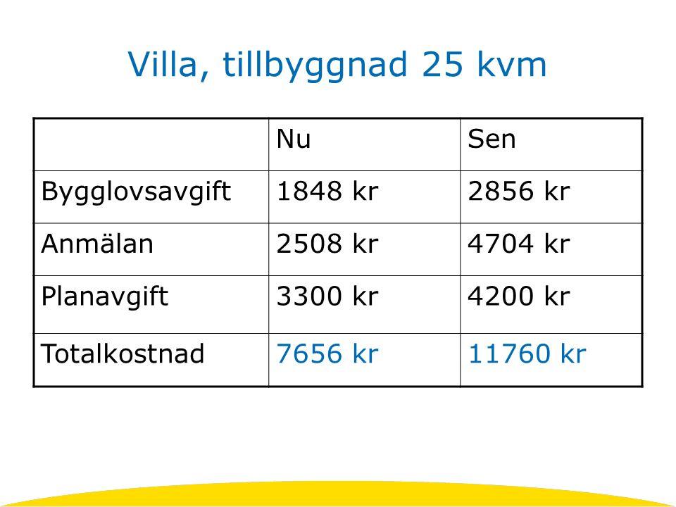 Villa, tillbyggnad 25 kvm NuSen Bygglovsavgift1848 kr2856 kr Anmälan2508 kr4704 kr Planavgift3300 kr4200 kr Totalkostnad7656 kr11760 kr