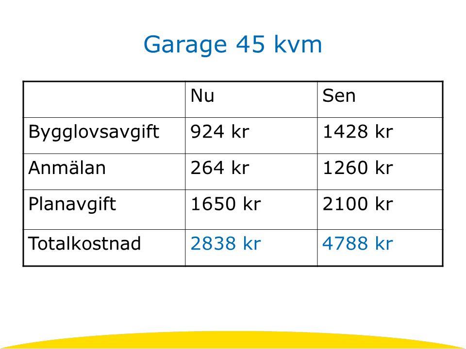 Garage 45 kvm NuSen Bygglovsavgift924 kr1428 kr Anmälan264 kr1260 kr Planavgift1650 kr2100 kr Totalkostnad2838 kr4788 kr