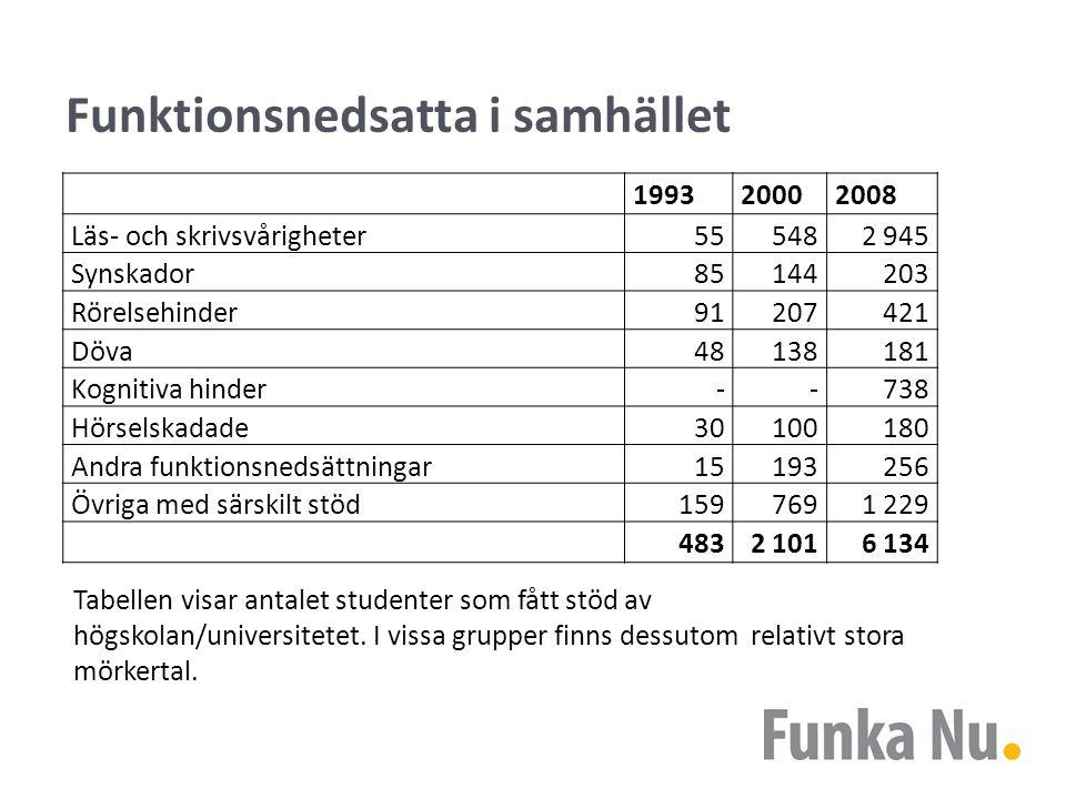 Funktionsnedsatta i samhället Tabellen visar antalet studenter som fått stöd av högskolan/universitetet.