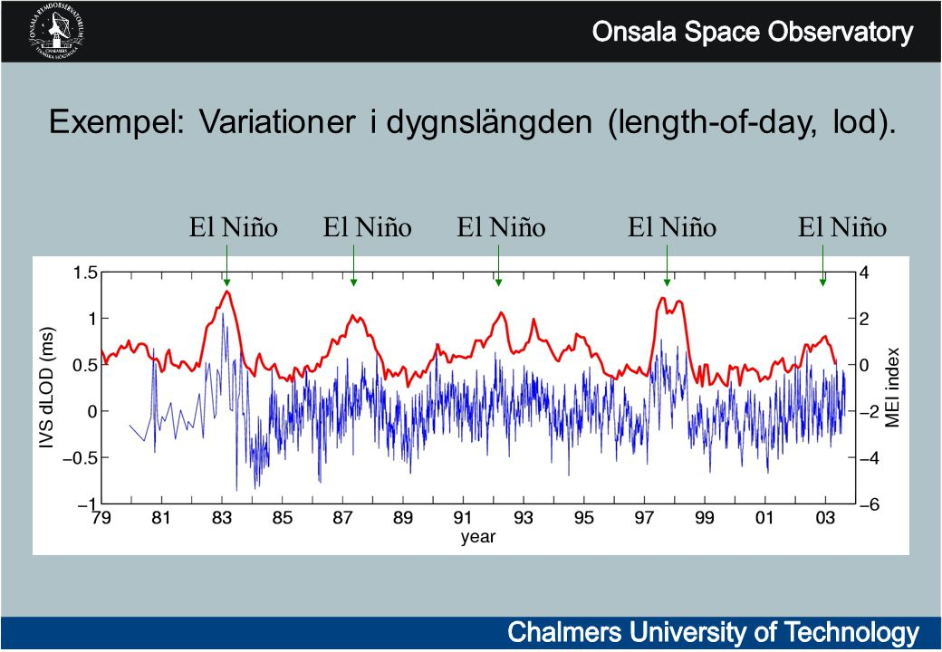Exempel: Variationer i dygnslängden (length-of-day, lod). El Niño