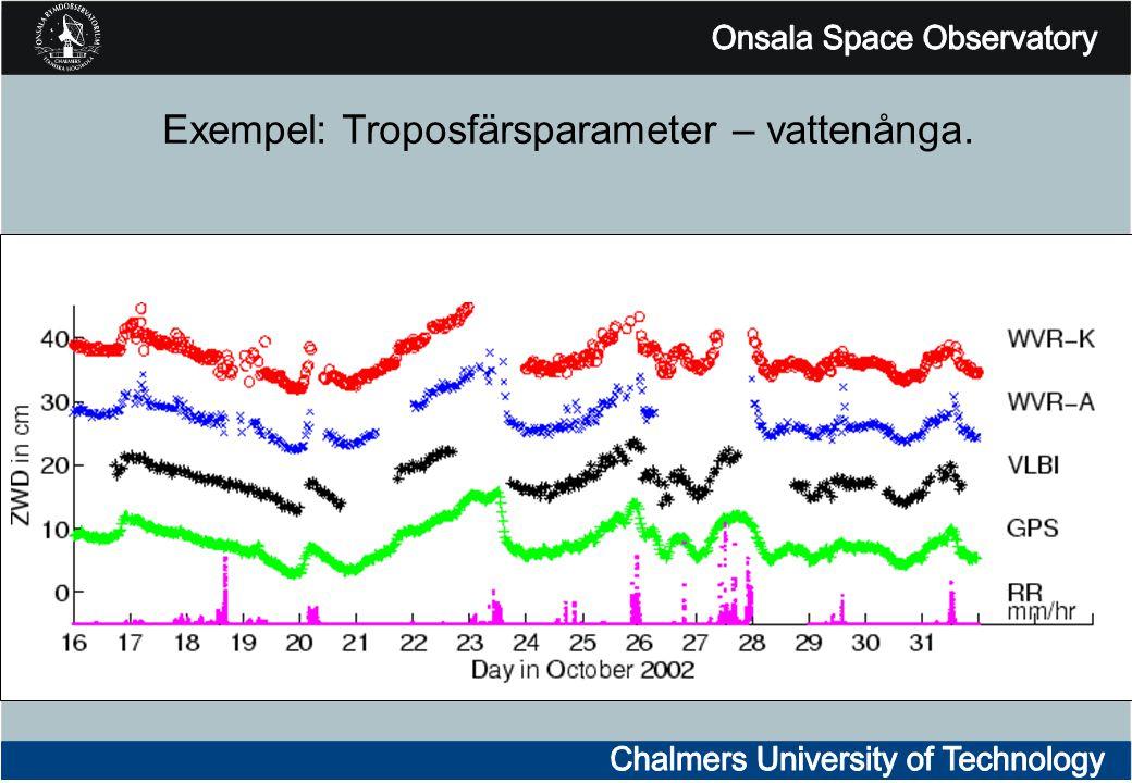 Exempel: Troposfärsparameter – vattenånga.