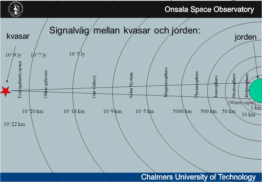(Water vapor) Troposphere Ionosphere Stratosphere Plasmasphere Magnetosphere Solar SystemOur Galaxy Other galaxies Extragalactic space kvasar jorden 5