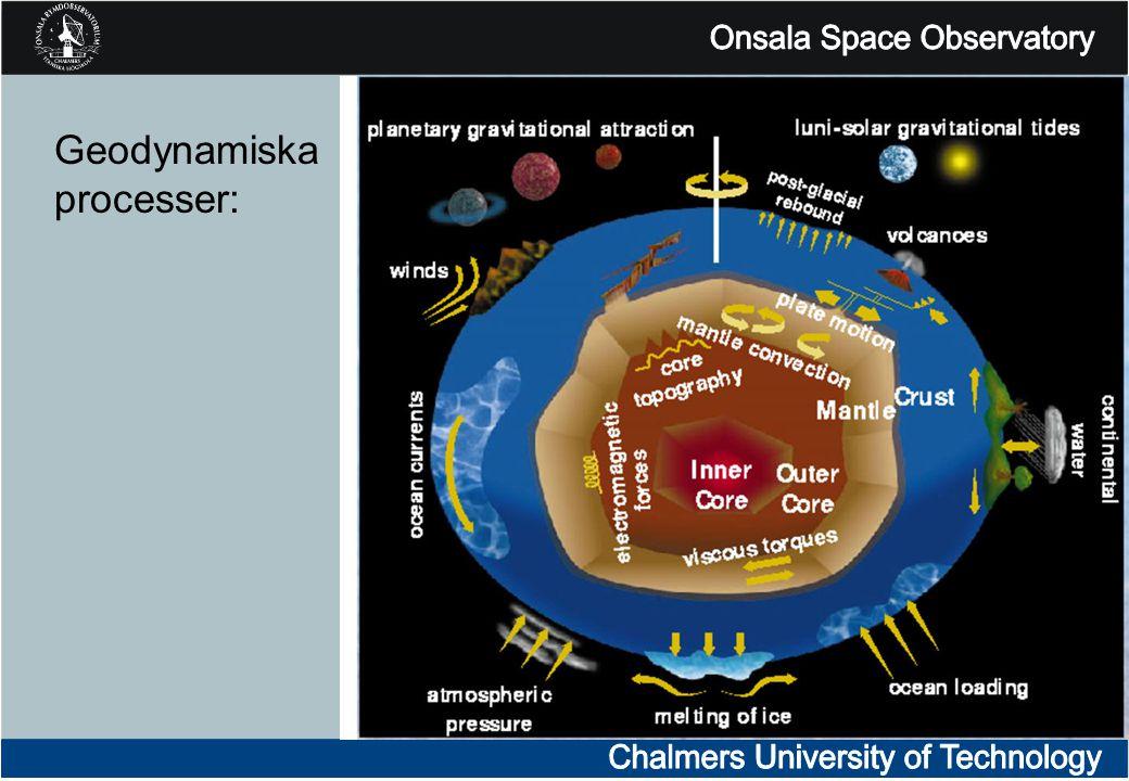 Geodynamiska processer: