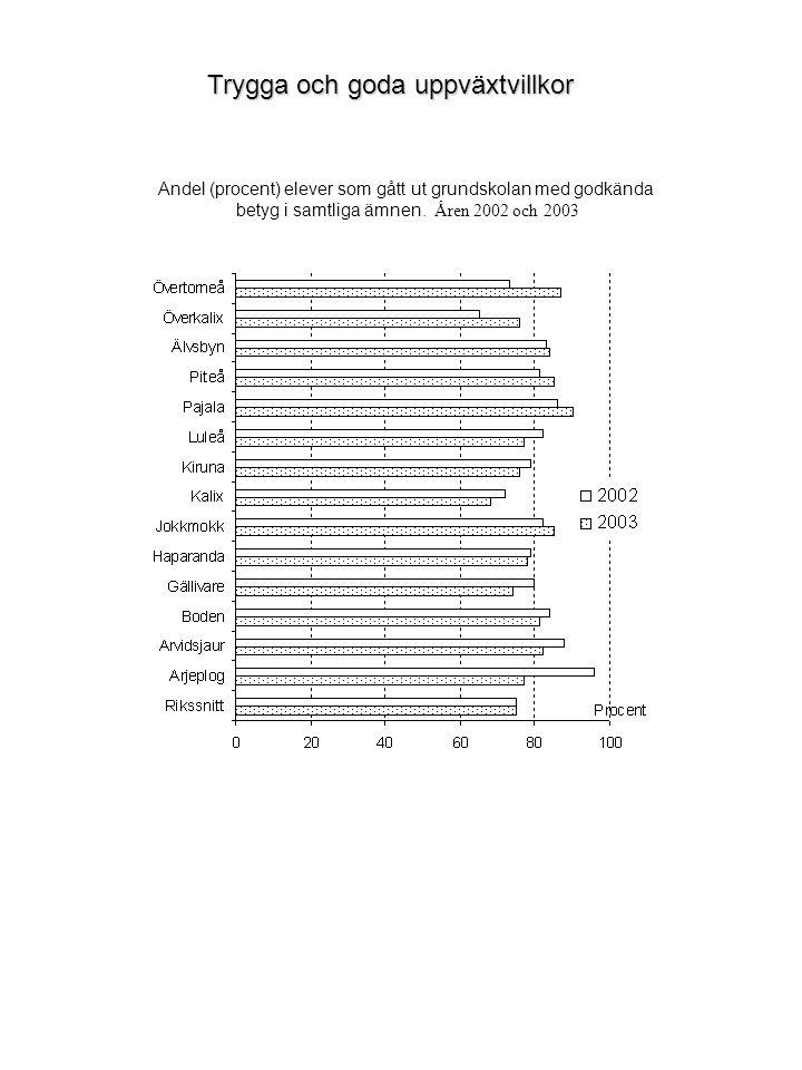 Andel (procent) elever som gått ut grundskolan med godkända betyg i samtliga ämnen.