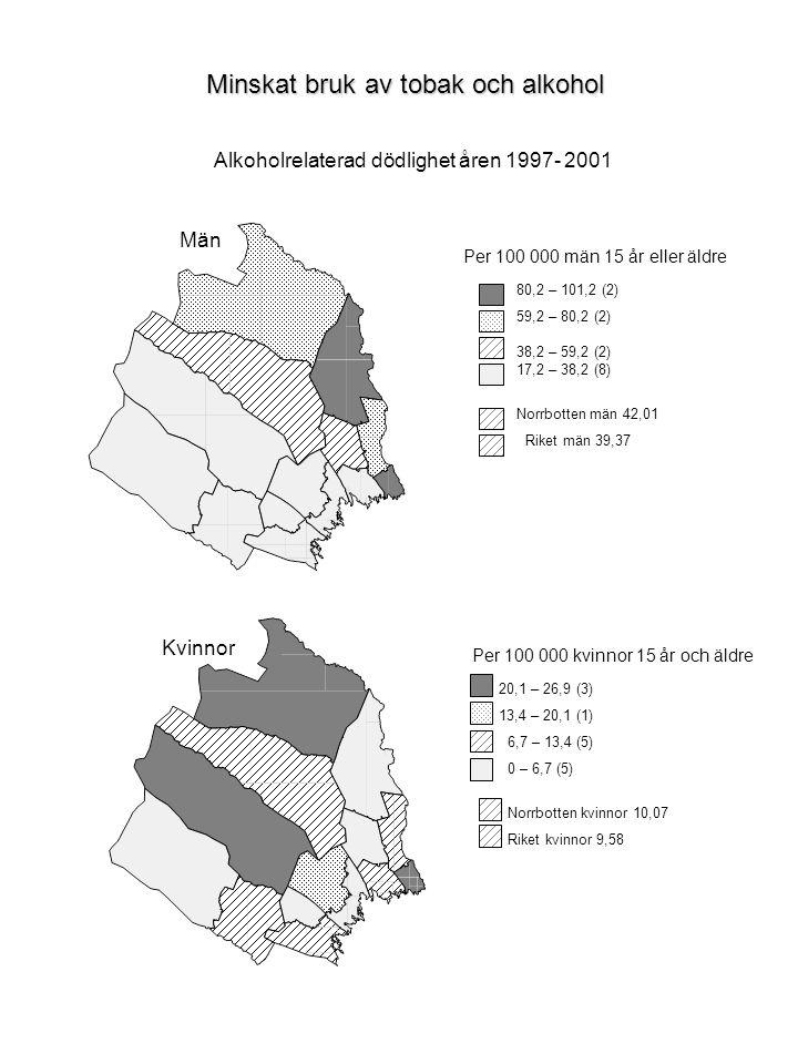 Alkoholrelaterad dödlighet åren 1997- 2001 Minskat bruk av tobak och alkohol Män 80,2 – 101,2 (2) 59,2 – 80,2 (2) 38,2 – 59,2 (2) 17,2 – 38,2 (8) Norrbotten män 42,01 Riket män 39,37 Per 100 000 män 15 år eller äldre Kvinnor 20,1 – 26,9 (3) 13,4 – 20,1 (1) 6,7 – 13,4 (5) 0 – 6,7 (5) Norrbotten kvinnor 10,07 Riket kvinnor 9,58 Per 100 000 kvinnor 15 år och äldre