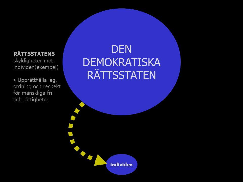 individen DEN DEMOKRATISKA RÄTTSSTATEN RÄTTSSTATENS skyldigheter mot individen(exempel) Upprätthålla lag, ordning och respekt för mänskliga fri- och rättigheter