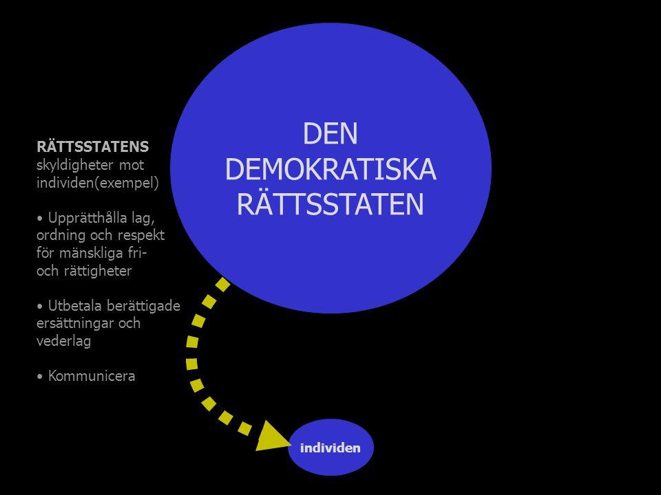 individen DEN DEMOKRATISKA RÄTTSSTATEN RÄTTSSTATENS skyldigheter mot individen(exempel) Upprätthålla lag, ordning och respekt för mänskliga fri- och rättigheter Utbetala berättigade ersättningar och vederlag Kommunicera