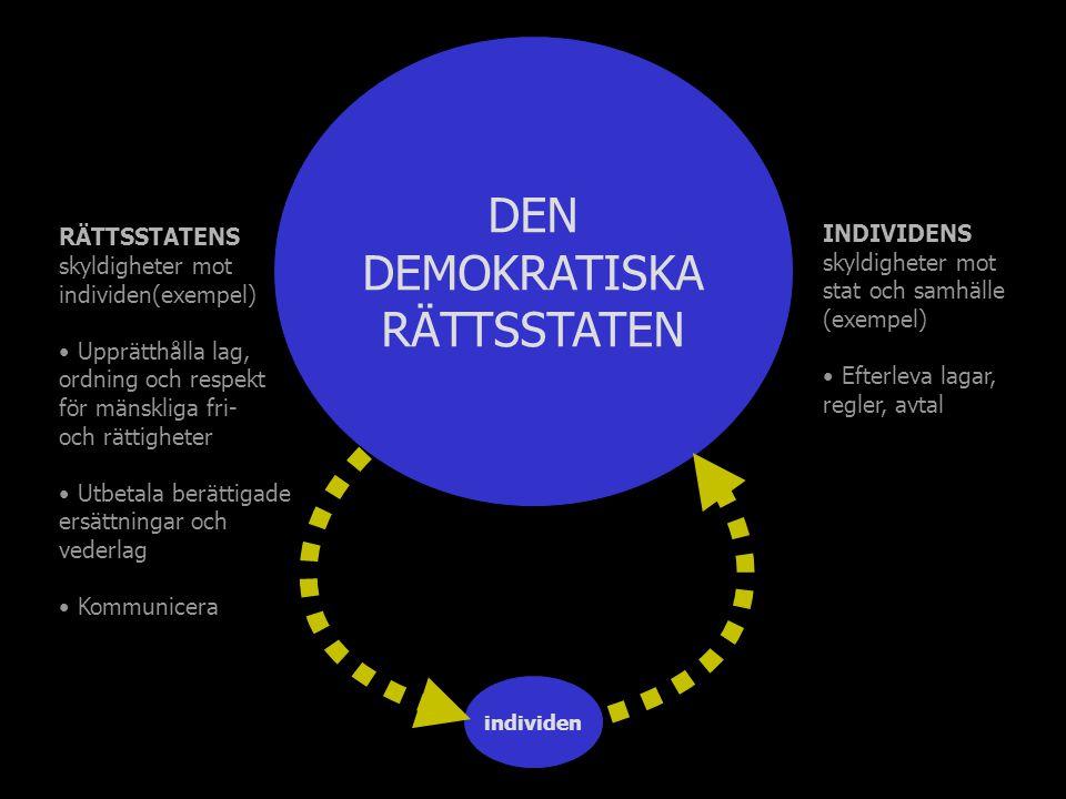 individen DEN DEMOKRATISKA RÄTTSSTATEN RÄTTSSTATENS skyldigheter mot individen(exempel) Upprätthålla lag, ordning och respekt för mänskliga fri- och rättigheter Utbetala berättigade ersättningar och vederlag Kommunicera INDIVIDENS skyldigheter mot stat och samhälle (exempel) Efterleva lagar, regler, avtal