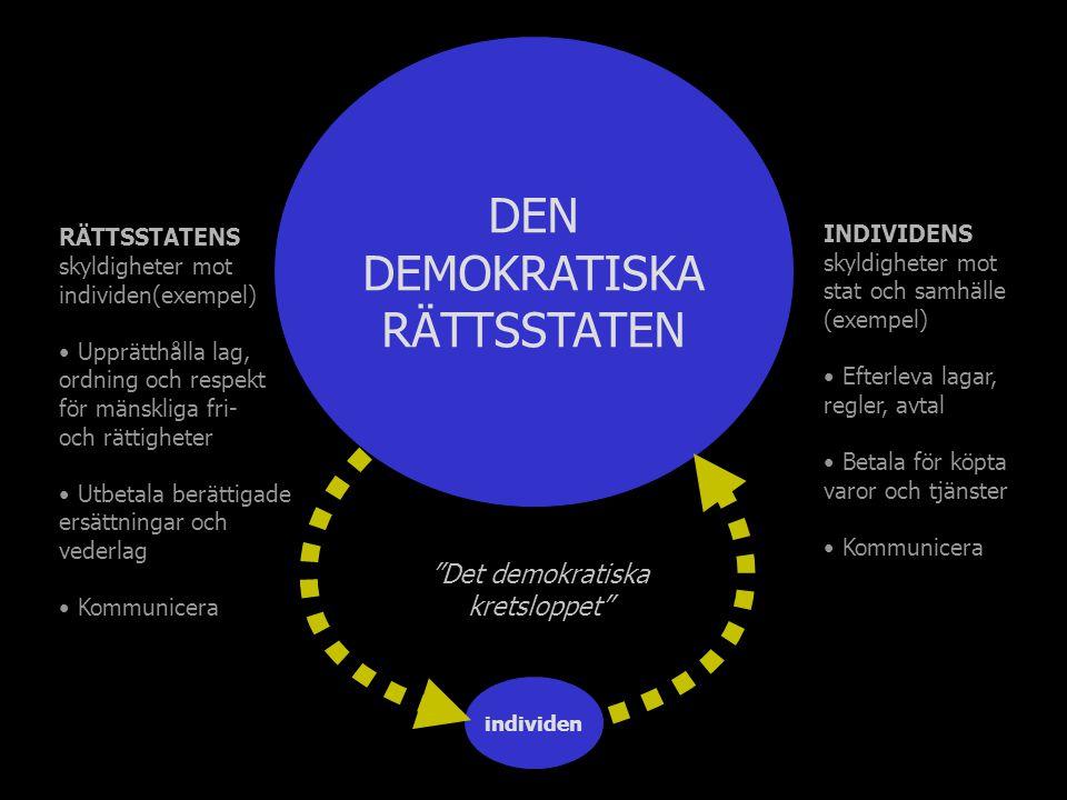 individen Det demokratiska kretsloppet DEN DEMOKRATISKA RÄTTSSTATEN RÄTTSSTATENS skyldigheter mot individen(exempel) Upprätthålla lag, ordning och respekt för mänskliga fri- och rättigheter Utbetala berättigade ersättningar och vederlag Kommunicera INDIVIDENS skyldigheter mot stat och samhälle (exempel) Efterleva lagar, regler, avtal Betala för köpta varor och tjänster Kommunicera