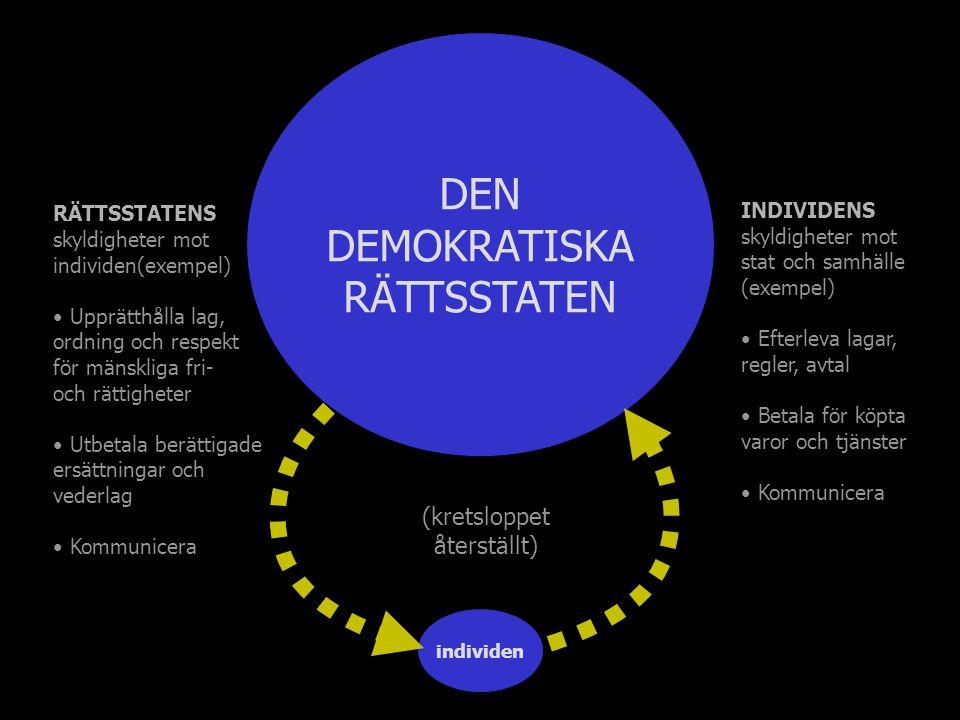 individen (kretsloppet återställt) DEN DEMOKRATISKA RÄTTSSTATEN RÄTTSSTATENS skyldigheter mot individen(exempel) Upprätthålla lag, ordning och respekt för mänskliga fri- och rättigheter Utbetala berättigade ersättningar och vederlag Kommunicera INDIVIDENS skyldigheter mot stat och samhälle (exempel) Efterleva lagar, regler, avtal Betala för köpta varor och tjänster Kommunicera