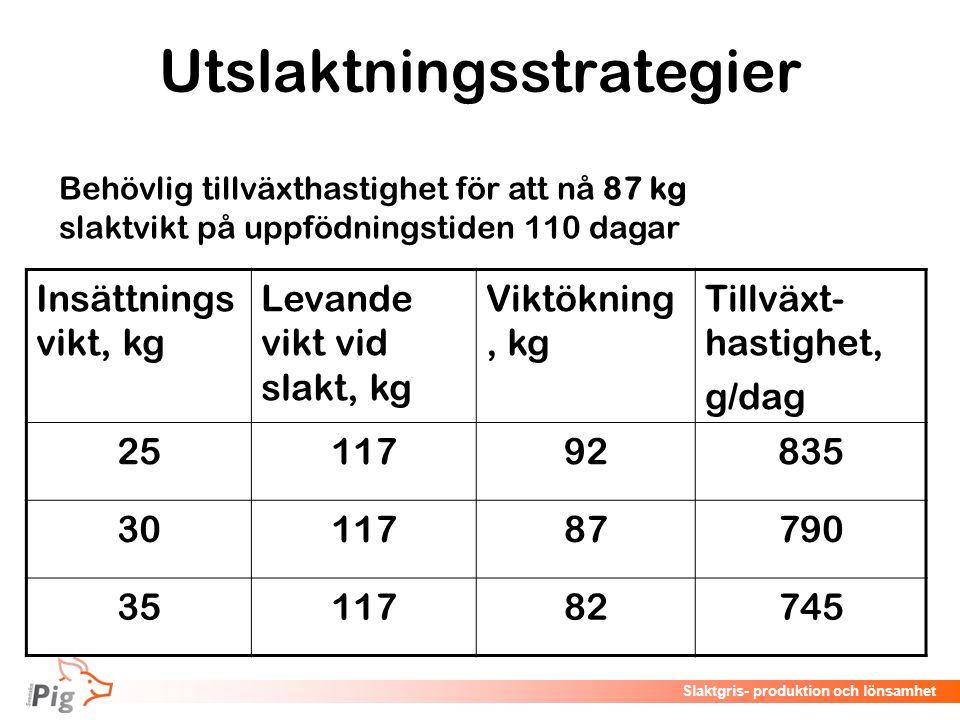 Föreläsningsrubrik / temaSlaktgris- produktion och lönsamhet Utslaktningsstrategier Insättnings vikt, kg Levande vikt vid slakt, kg Viktökning, kg Til