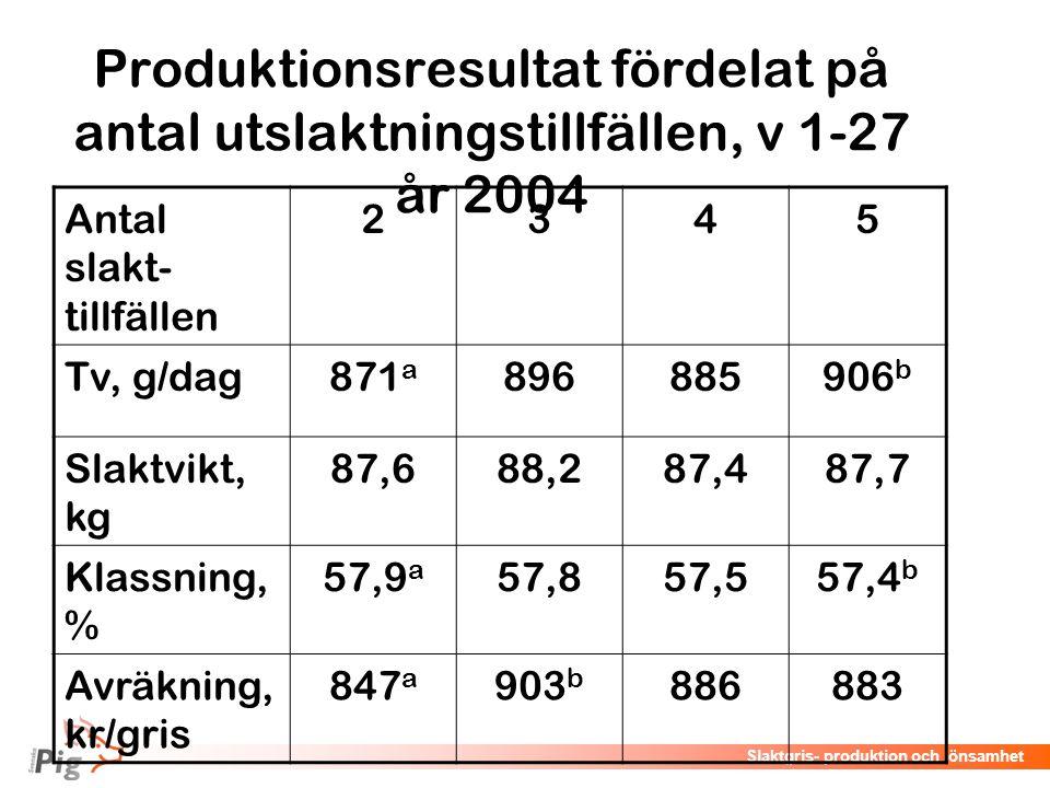 Föreläsningsrubrik / temaSlaktgris- produktion och lönsamhet Produktionsresultat fördelat på antal utslaktningstillfällen, v 1-27 år 2004 Antal slakt-