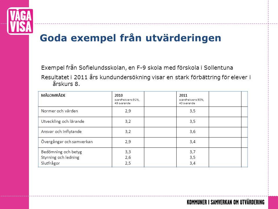 Goda exempel från utvärderingen Exempel från Sofielundsskolan, en F-9 skola med förskola i Sollentuna Resultatet i 2011 års kundundersökning visar en stark förbättring för elever i årskurs 8.