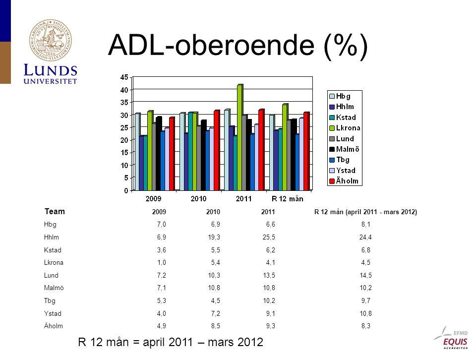 ADL-oberoende (%) R 12 mån = april 2011 – mars 2012 Team 200920102011R 12 mån (april 2011 - mars 2012) Hbg7,06,96,68,1 Hhlm6,919,325,524,4 Kstad3,65,56,26,8 Lkrona1,05,44,14,5 Lund7,210,313,514,5 Malmö7,110,8 10,2 Tbg5,34,510,29,7 Ystad4,07,29,110,8 Äholm4,98,59,38,3
