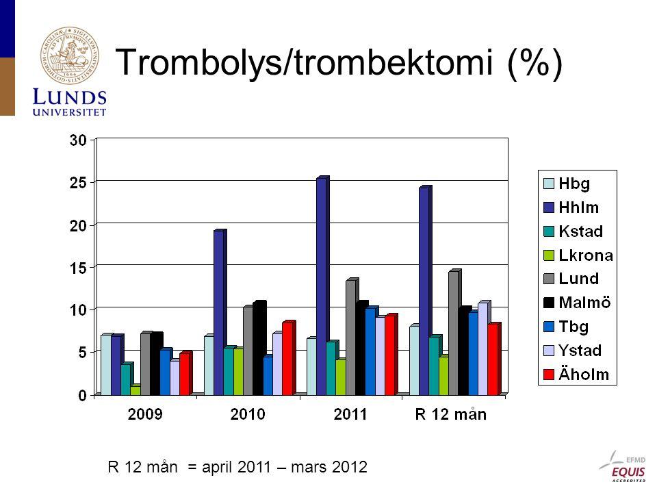 Trombolys/trombektomi (%) R 12 mån = april 2011 – mars 2012