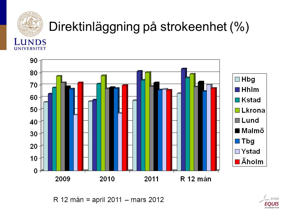Direktinläggning på strokeenhet (%) R 12 mån = april 2011 – mars 2012