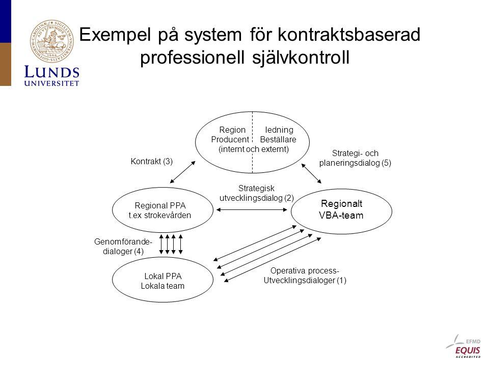 Exempel på system för kontraktsbaserad professionell självkontroll Regionalt VBA-team Regional PPA t.ex strokevården Lokal PPA Lokala team Genomförande- dialoger (4) Strategisk utvecklingsdialog (2) Operativa process- Utvecklingsdialoger (1) Strategi- och planeringsdialog (5) Kontrakt (3) Region ledning ProducentBeställare (internt och externt)