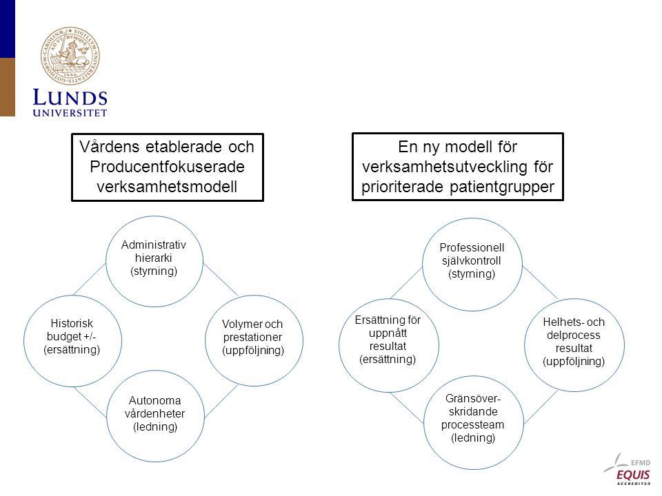 Administrativ hierarki (styrning) Historisk budget +/- (ersättning) Volymer och prestationer (uppföljning) Autonoma vårdenheter (ledning) Professionell självkontroll (styrning) Ersättning för uppnått resultat (ersättning) Helhets- och delprocess resultat (uppföljning) Gränsöver- skridande processteam (ledning) Vårdens etablerade och Producentfokuserade verksamhetsmodell En ny modell för verksamhetsutveckling för prioriterade patientgrupper