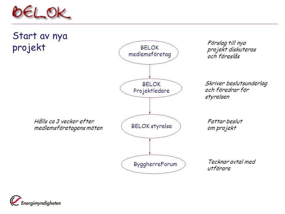 Start av nya projekt BELOK medlemsföretag Förslag till nya projekt diskuteras och föreslås BELOK Projektledare Skriver beslutsunderlag och föredrar fö