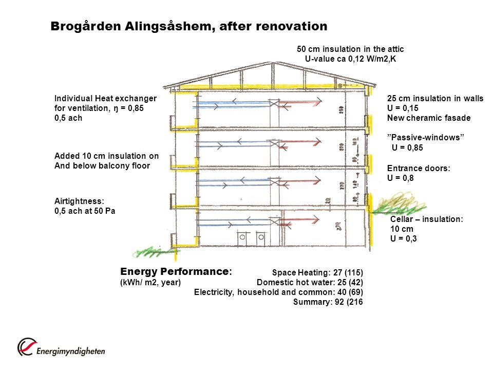 """Brogården Alingsåshem, after renovation 50 cm insulation in the attic U-value ca 0,12 W/m2,K 25 cm insulation in walls U = 0,15 New cheramic fasade """"P"""