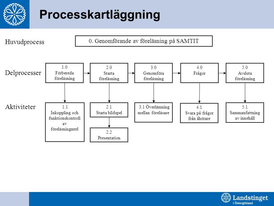 Processkartläggning 0.