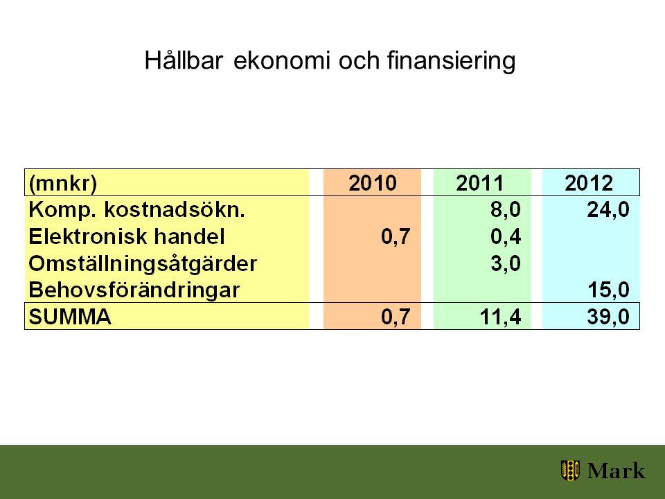Hållbar ekonomi och finansiering