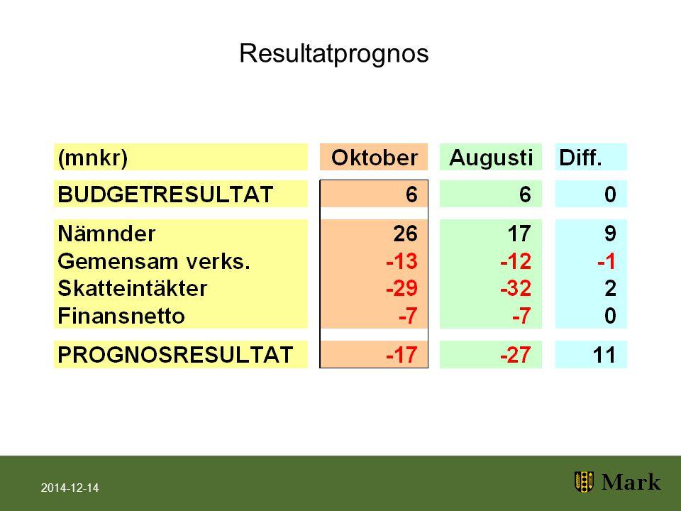 Resultatprognos 2014-12-14