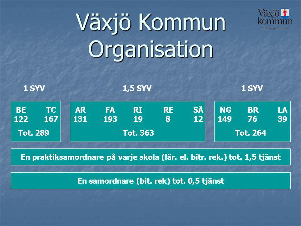 Växjö Kommun Organisation BE TC 122167 Tot. 289 AR FARIRESÄ 13119319 812 Tot.