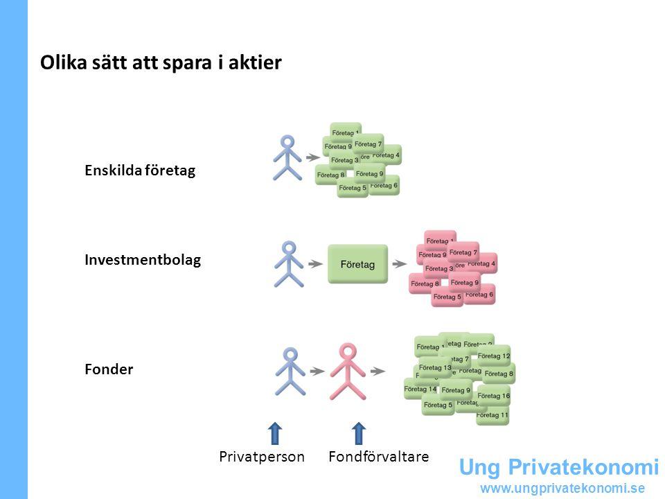 Ung Privatekonomi www.ungprivatekonomi.se Olika sätt att spara i aktier Enskilda företag Investmentbolag Fonder PrivatpersonFondförvaltare
