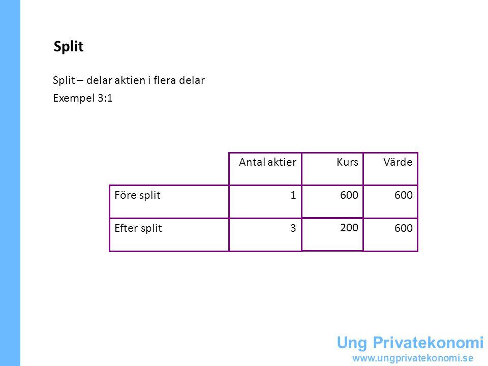 Ung Privatekonomi www.ungprivatekonomi.se Split Split – delar aktien i flera delar Exempel 3:1 600 200 3Efter split 600 1Före split VärdeKursAntal aktier