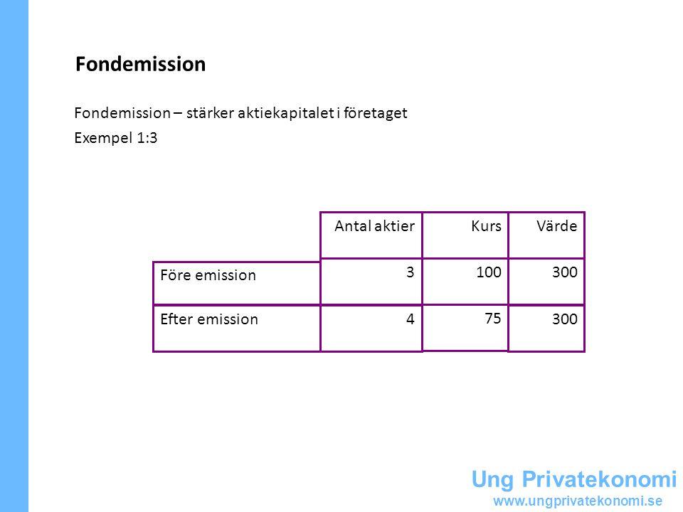 Ung Privatekonomi www.ungprivatekonomi.se Fondemission Fondemission – stärker aktiekapitalet i företaget Exempel 1:3 300 75 4Efter emission 3001003 Före emission VärdeKursAntal aktier