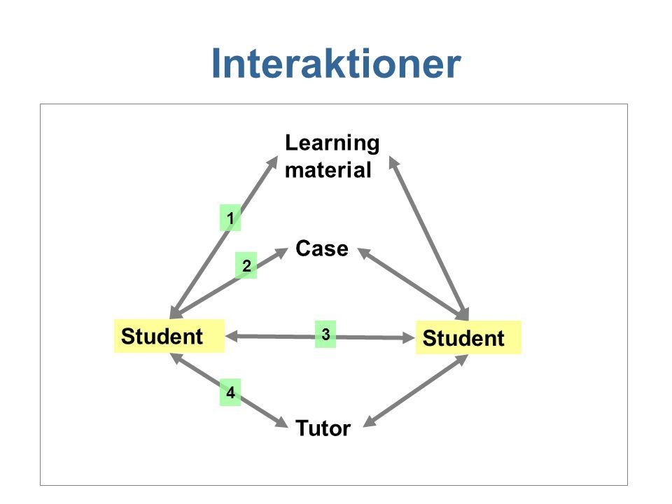 Interaktioner Learning material Tutor Case Student 1 2 3 4