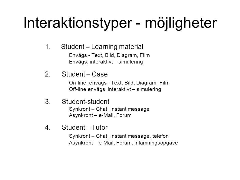 Interaktionstyper - möjligheter 1.Student – Learning material Envägs - Text, Bild, Diagram, Film Envägs, interaktivt – simulering 2. Student – Case On