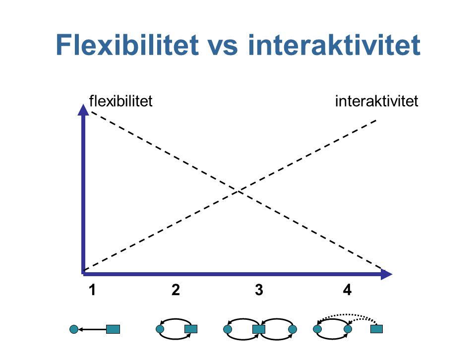Flexibilitet vs interaktivitet interaktivitetflexibilitet 1234