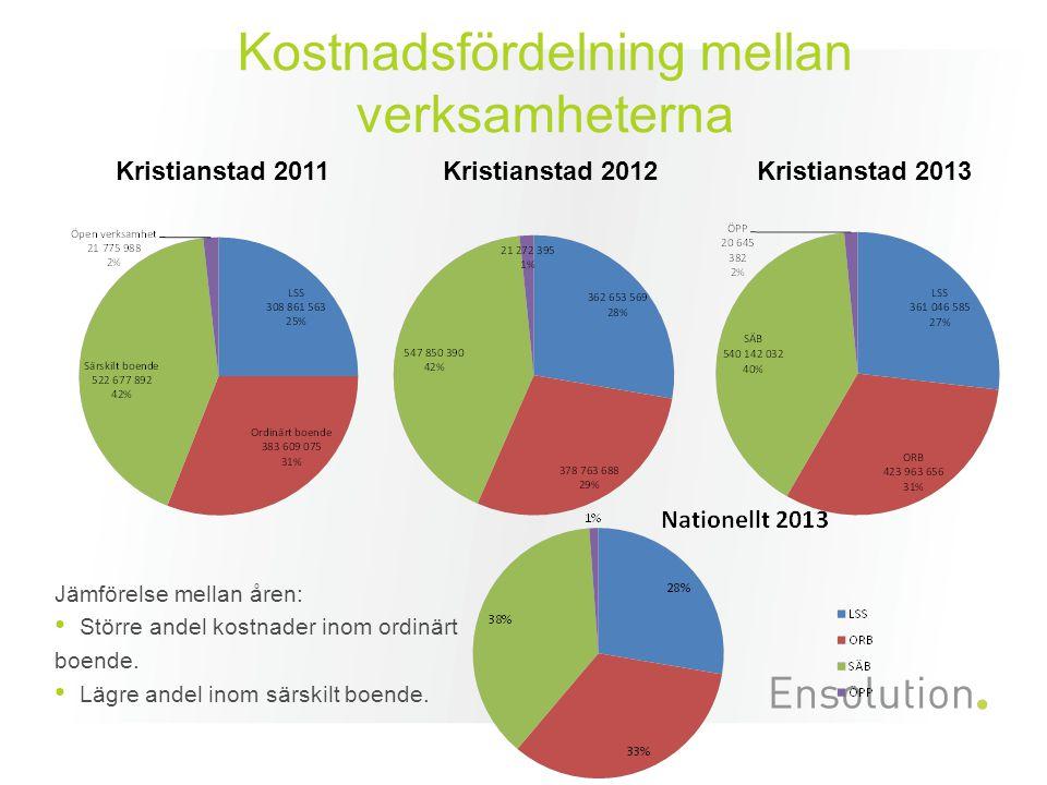 Kostnadsfördelning mellan verksamheterna Jämförelse mellan åren: Större andel kostnader inom ordinärt boende. Lägre andel inom särskilt boende. Kristi