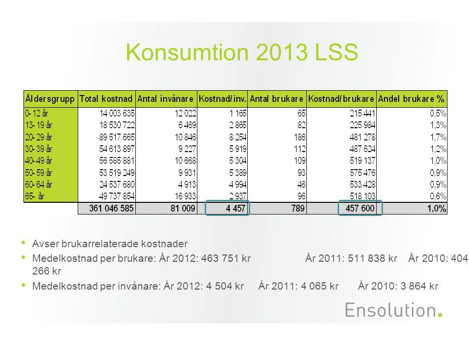 Konsumtion 2013 LSS Avser brukarrelaterade kostnader Medelkostnad per brukare: År 2012: 463 751 kr År 2011: 511 838 kr År 2010: 404 266 kr Medelkostna