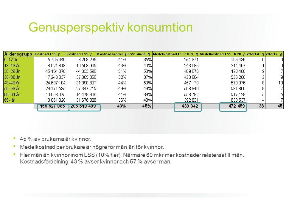 Genusperspektiv konsumtion 45 % av brukarna är kvinnor. Medelkostnad per brukare är högre för män än för kvinnor. Fler män än kvinnor inom LSS (10% fl