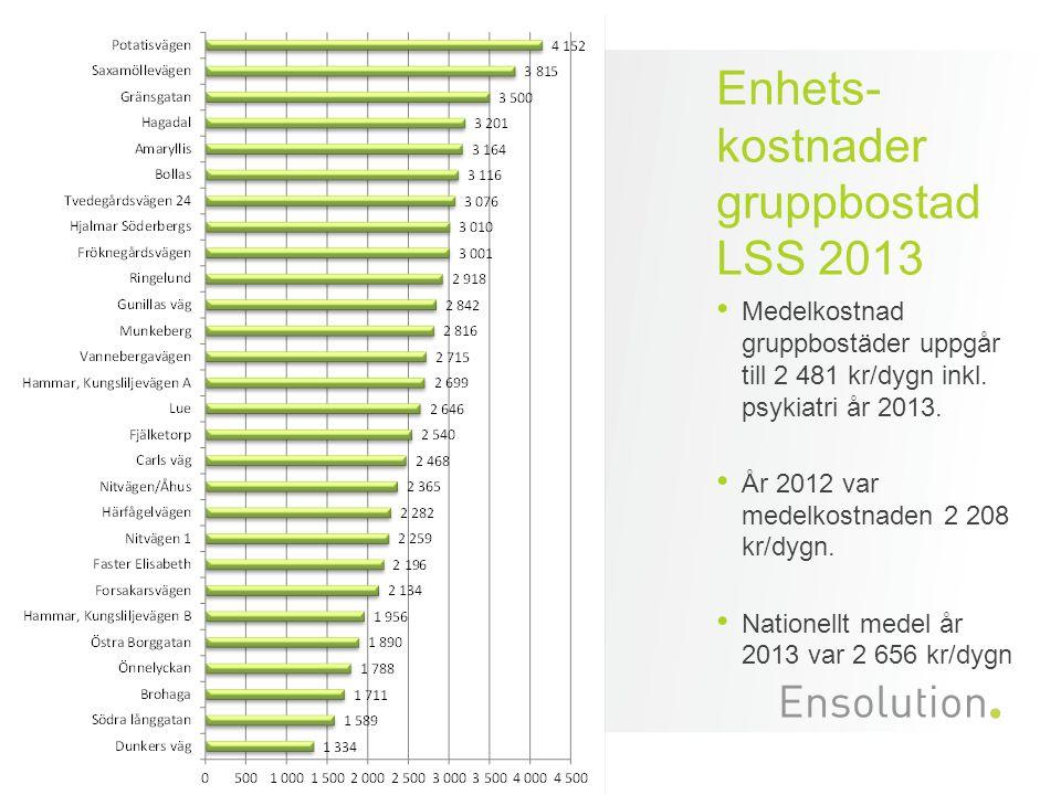 Enhets- kostnader gruppbostad LSS 2013 Medelkostnad gruppbostäder uppgår till 2 481 kr/dygn inkl. psykiatri år 2013. År 2012 var medelkostnaden 2 208