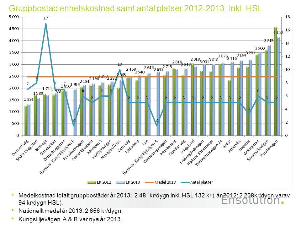 Medelkostnad totalt gruppbostäder år 2013: 2 481kr/dygn inkl. HSL 132 kr ( år 2012: 2 208kr/dygn varav 94 kr/dygn HSL). Nationellt medel år 2013: 2 65